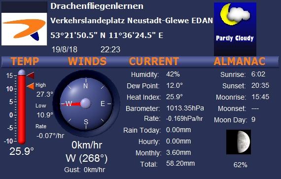 Aktuelle Wetterdaten am Verkehrslandeplatz EDAN Neustadt-Glewe.